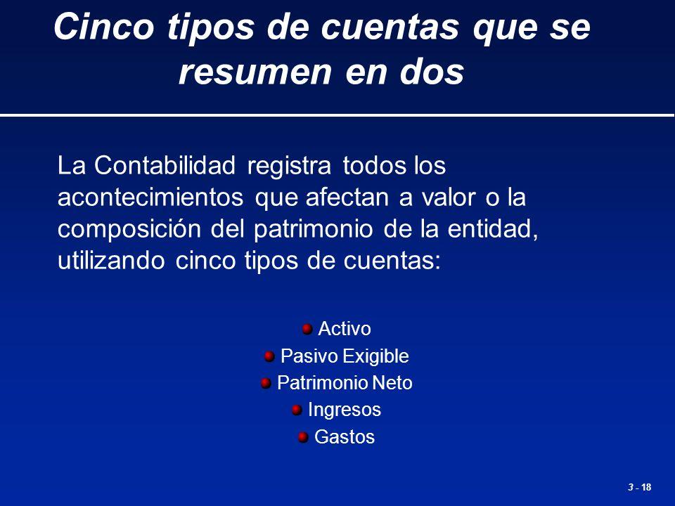 3 - 18 Cinco tipos de cuentas que se resumen en dos La Contabilidad registra todos los acontecimientos que afectan a valor o la composición del patrim