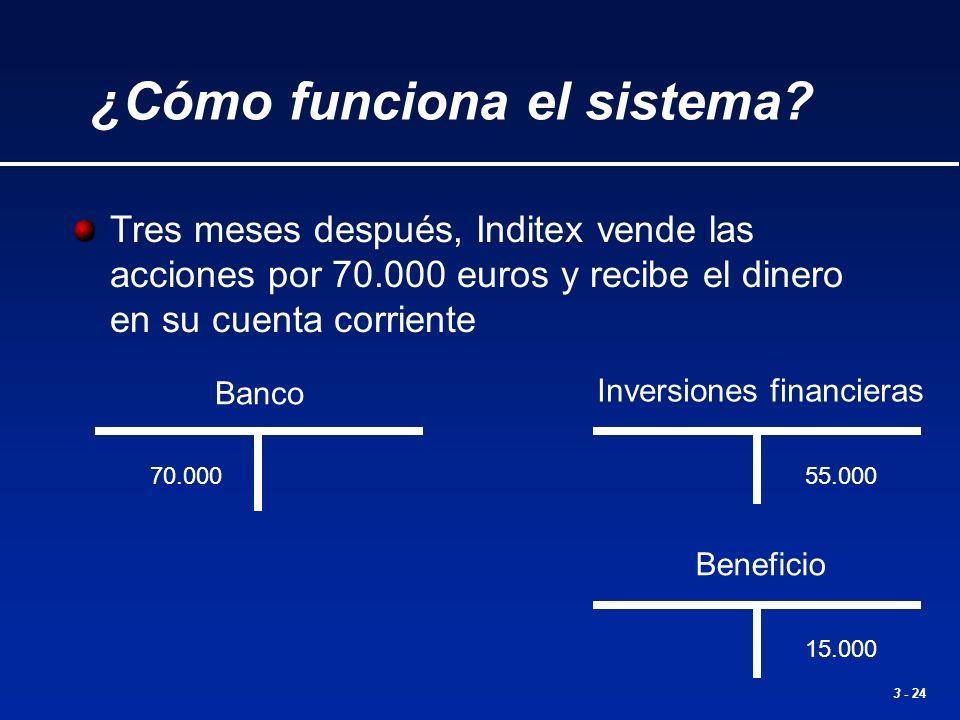 3 - 24 Inversiones financieras 55.000 Tres meses después, Inditex vende las acciones por 70.000 euros y recibe el dinero en su cuenta corriente Banco