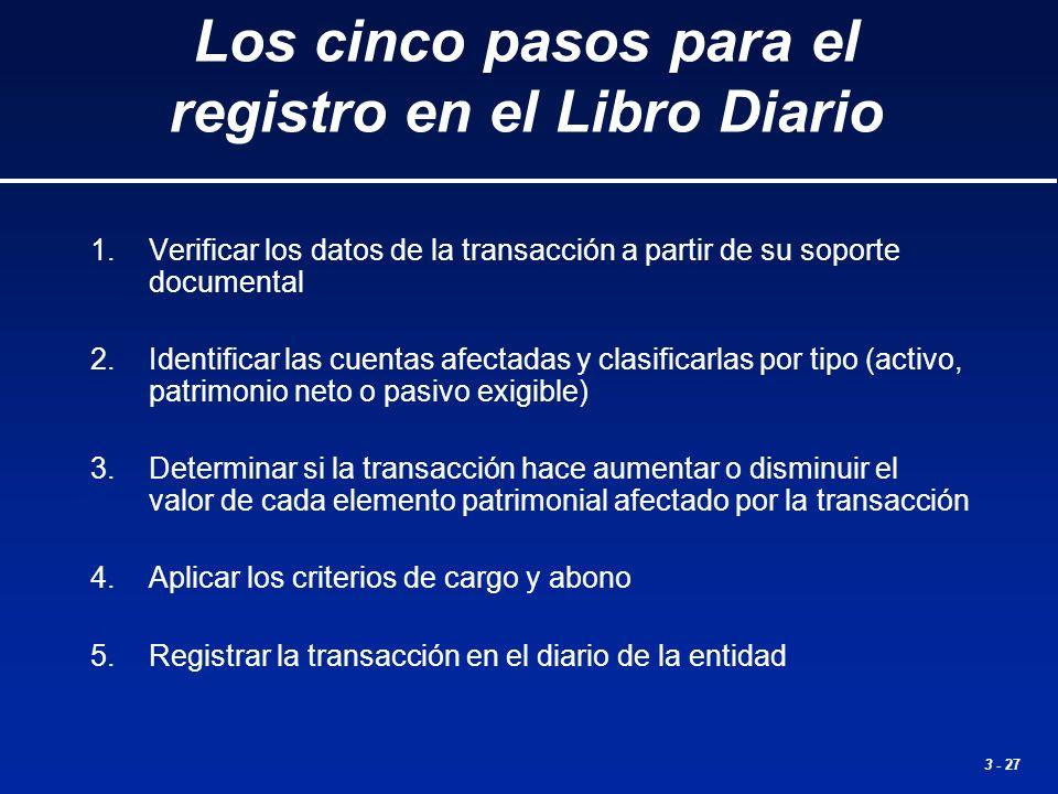 3 - 27 Los cinco pasos para el registro en el Libro Diario 1.Verificar los datos de la transacción a partir de su soporte documental 2.Identificar las