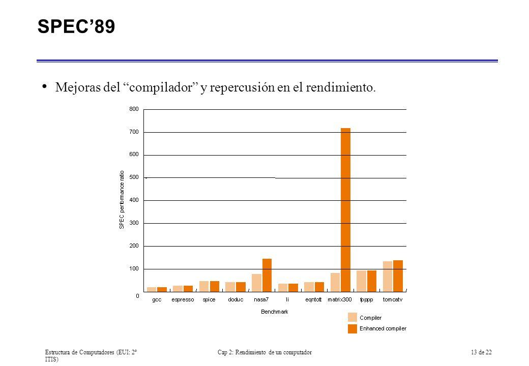 Estructura de Computadores (EUI: 2º ITIS) Cap 2: Rendimiento de un computador13 de 22 SPEC89 Mejoras del compilador y repercusión en el rendimiento.