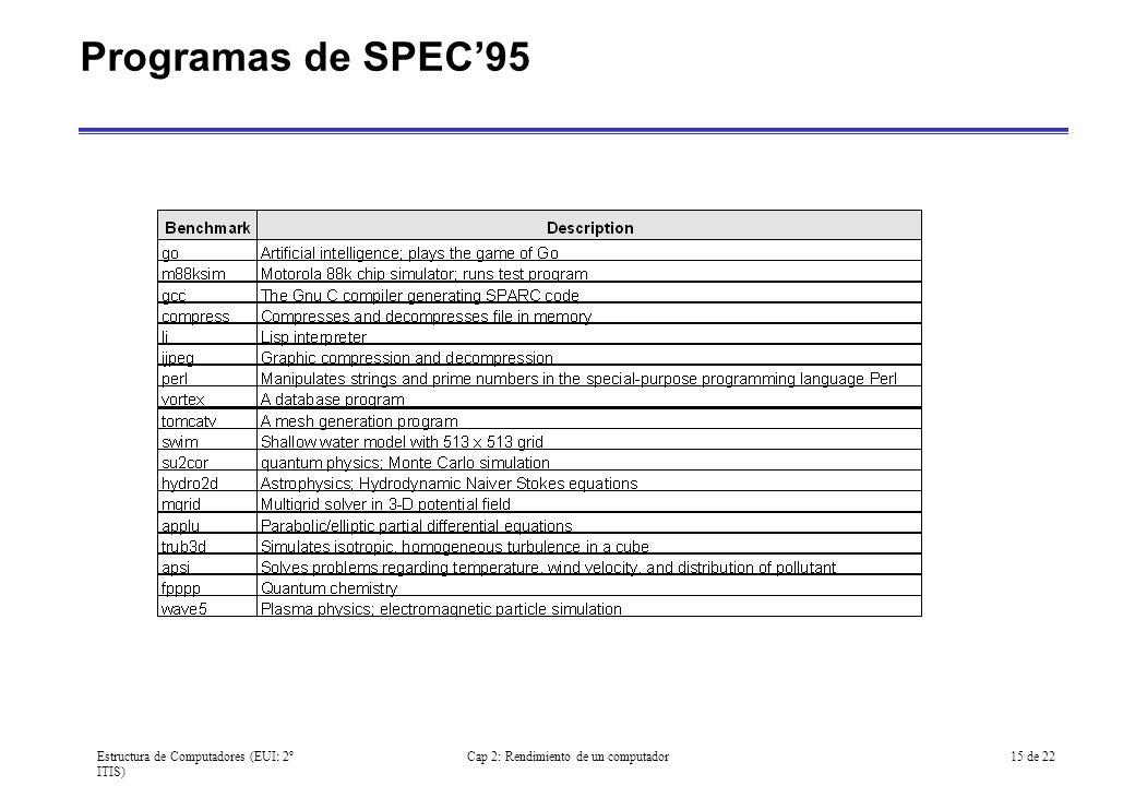 Estructura de Computadores (EUI: 2º ITIS) Cap 2: Rendimiento de un computador15 de 22 Programas de SPEC95