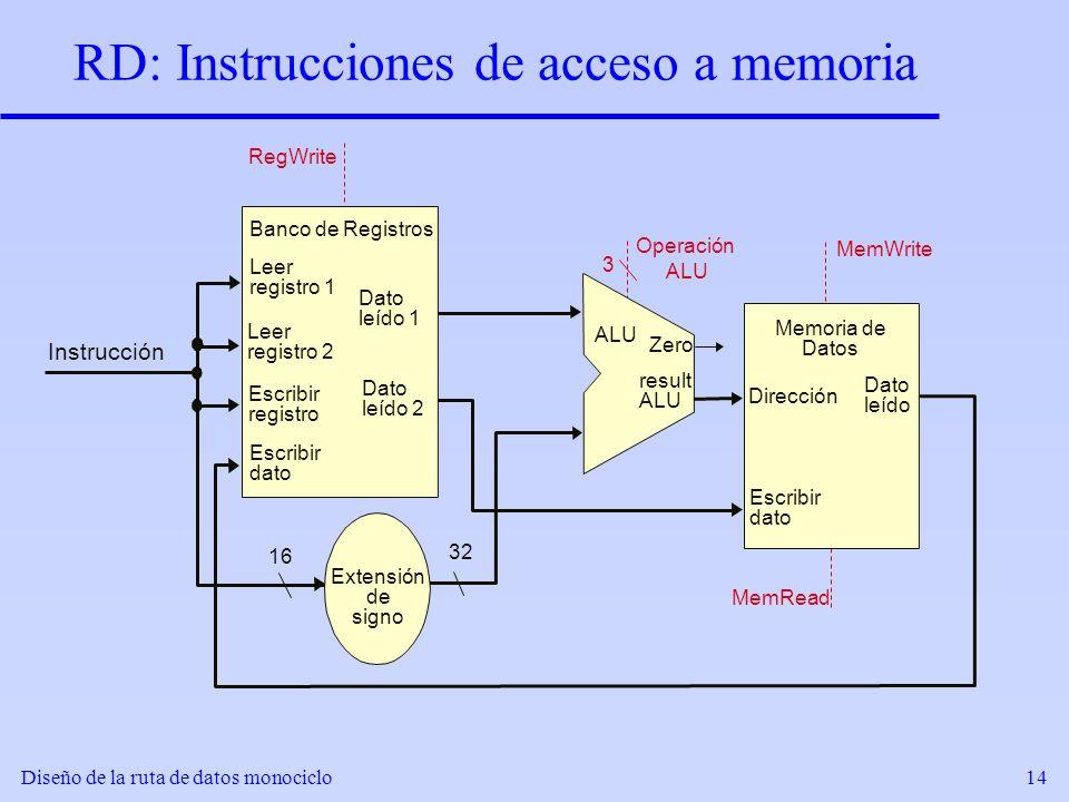 Diseño de la ruta de datos monociclo14 RD: Instrucciones de acceso a memoria Extensión de signo result ALU Zero 16 32 RegWrite 3 Operación ALU Direcci