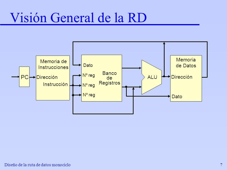 Diseño de la ruta de datos monociclo7 Visión General de la RD Instrucción Dirección Memoria de Instrucciones PC Nº reg Dato Banco de Registros ALU Dir