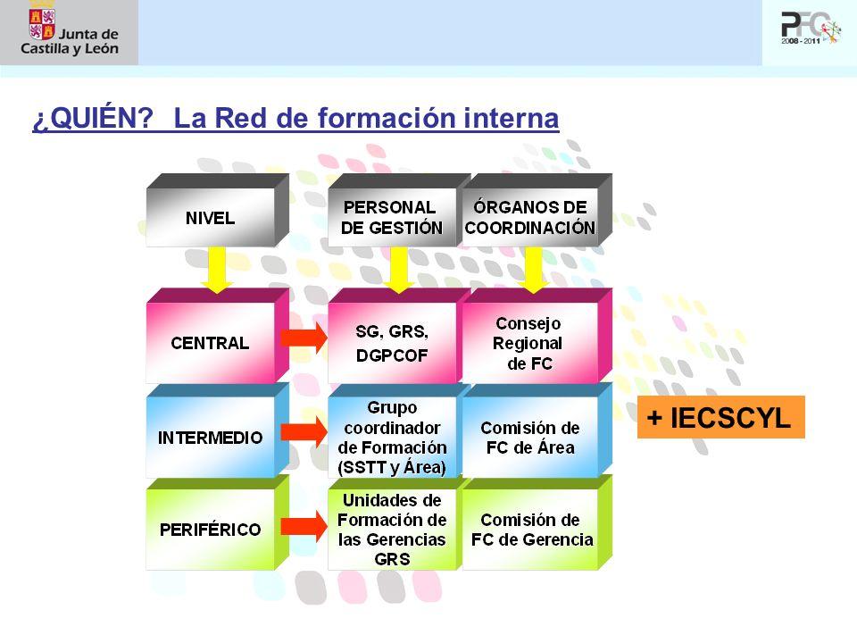 ¿QUIÉN? La Red de formación interna + IECSCYL