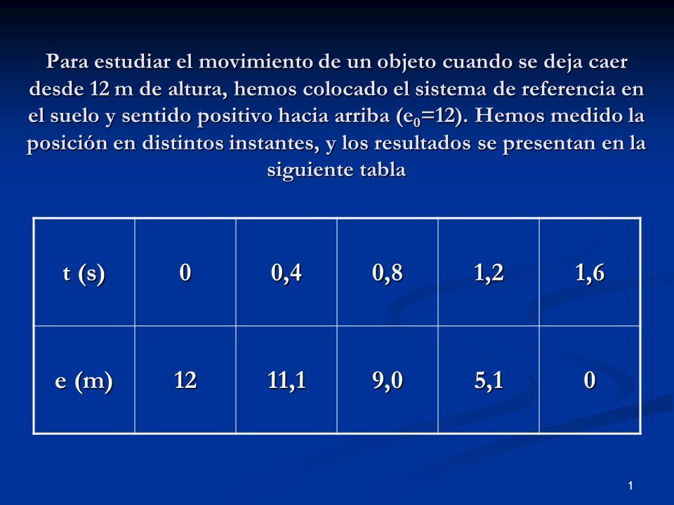 1 Para estudiar el movimiento de un objeto cuando se deja caer desde 12 m de altura, hemos colocado el sistema de referencia en el suelo y sentido pos