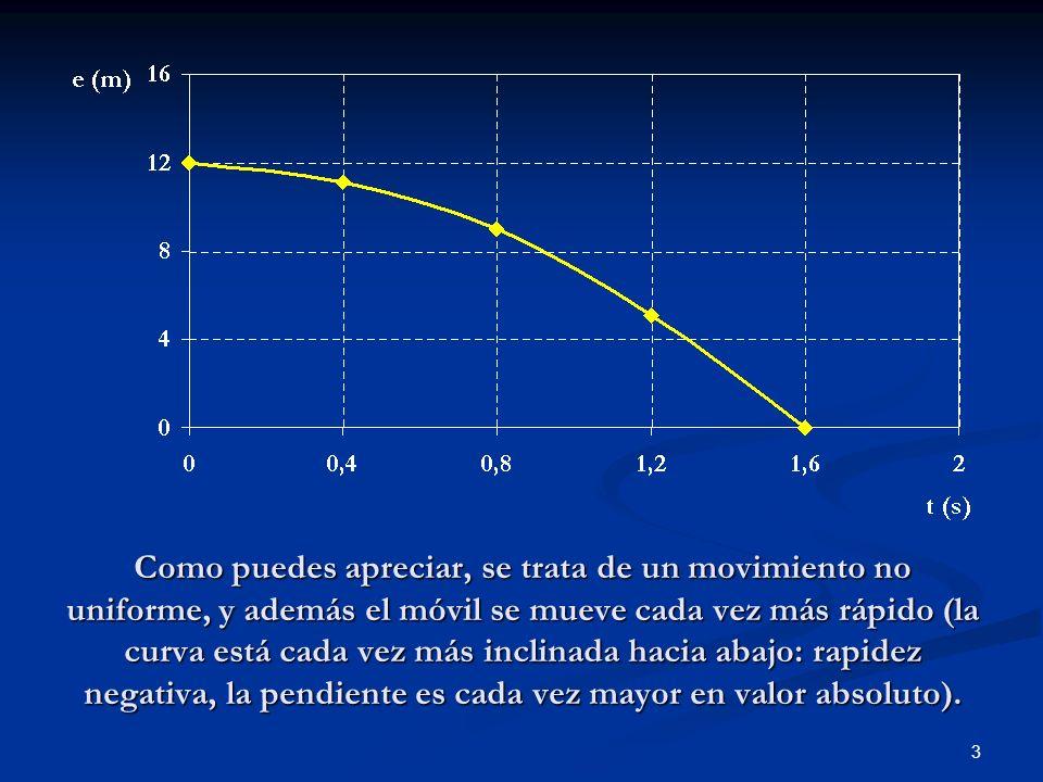 3 Como puedes apreciar, se trata de un movimiento no uniforme, y además el móvil se mueve cada vez más rápido (la curva está cada vez más inclinada ha