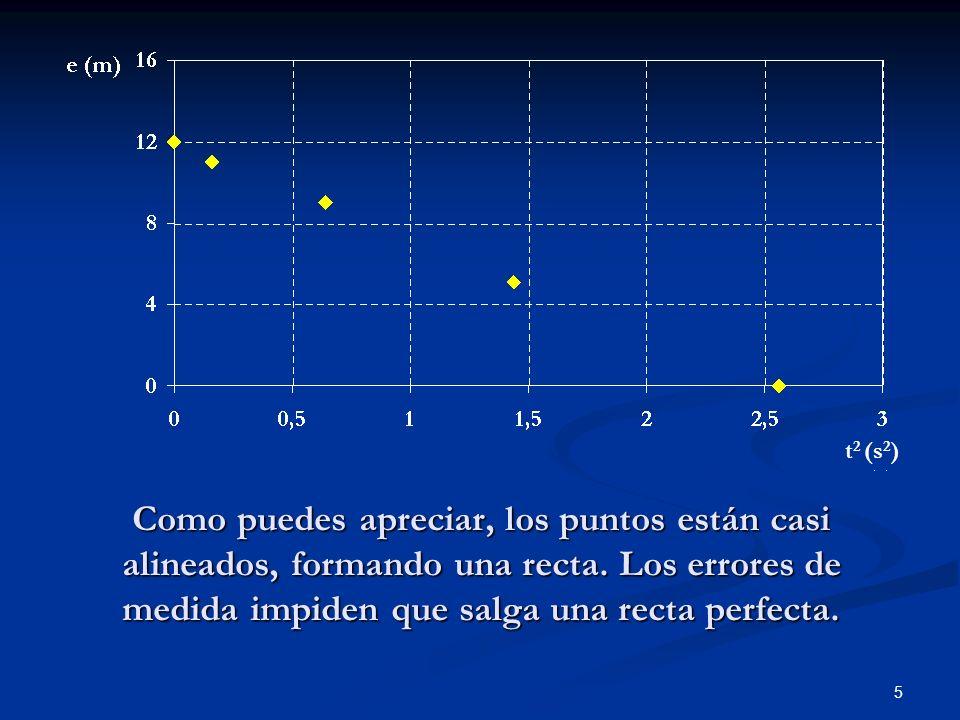 5 Como puedes apreciar, los puntos están casi alineados, formando una recta. Los errores de medida impiden que salga una recta perfecta. t 2 (s 2 )