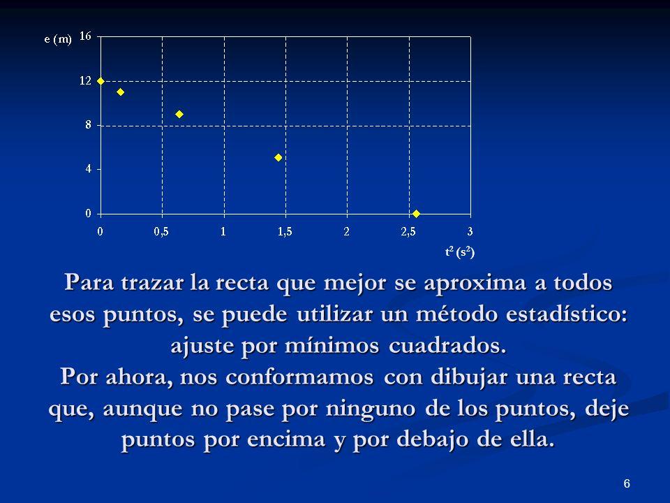 6 Para trazar la recta que mejor se aproxima a todos esos puntos, se puede utilizar un método estadístico: ajuste por mínimos cuadrados. Por ahora, no