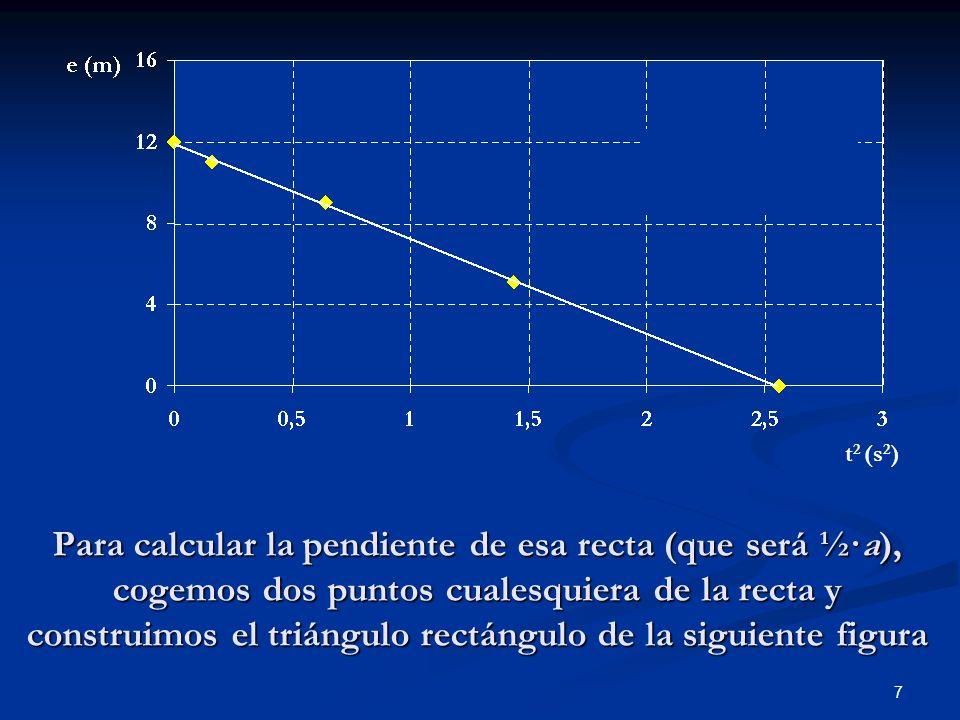 7 Para calcular la pendiente de esa recta (que será ½·a), cogemos dos puntos cualesquiera de la recta y construimos el triángulo rectángulo de la sigu