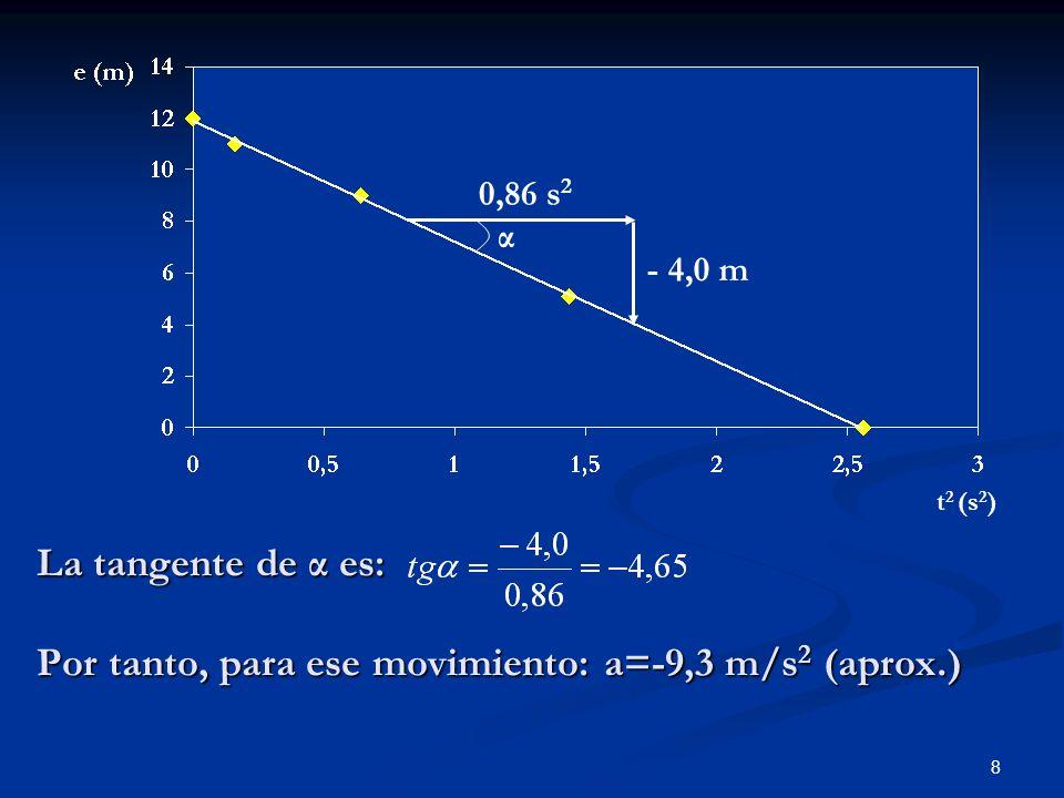 8 La tangente de α es: Por tanto, para ese movimiento: a=-9,3 m/s 2 (aprox.) - 4,0 m 0,86 s 2 α t 2 (s 2 )