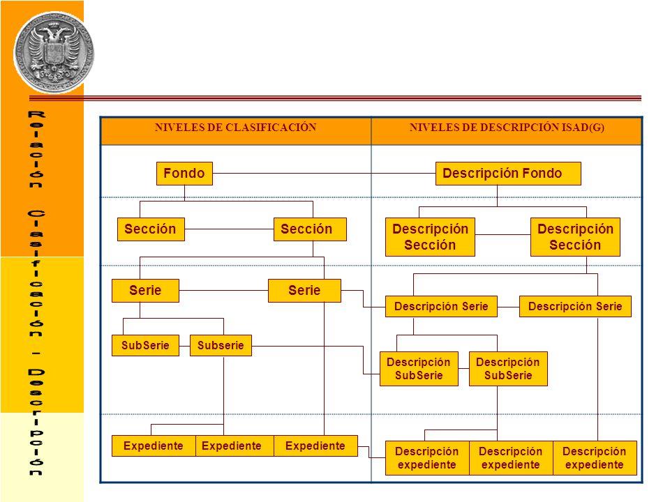 NIVELES DE CLASIFICACIÓNNIVELES DE DESCRIPCIÓN ISAD(G) FondoDescripción Fondo Sección Descripción Sección Serie SubSerieSubserie Expediente Descripció