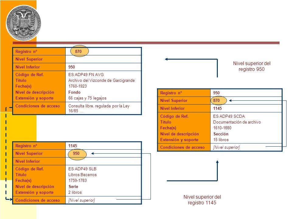 Registro nº950 Nivel Superior870 Nivel Inferior1145 Código de Ref. Título Fecha(s) Nivel de descripción Extensión y soporte ES ADP49 SCDA Documentació