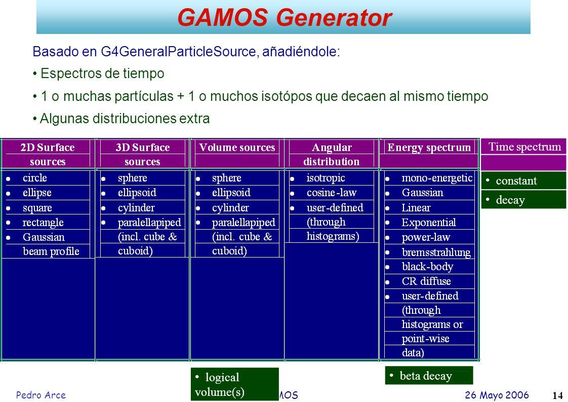 Pedro Arce GAMOS 26 Mayo 2006 14 GAMOS Generator constant decay beta decay Time spectrum logical volume(s) Basado en G4GeneralParticleSource, añadiénd
