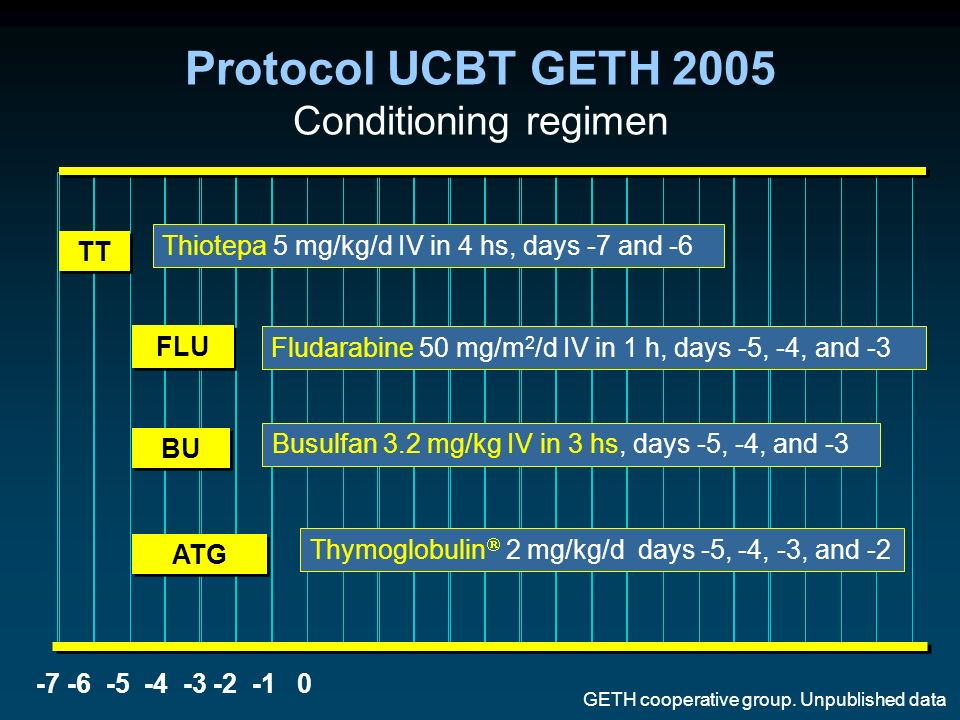 Protocol UCBT GETH 2005 Conditioning regimen -7 -6 -5 -4 -3 -2 -1 0 BU FLU ATG TT Thiotepa 5 mg/kg/d IV in 4 hs, days -7 and -6 Busulfan 3.2 mg/kg IV