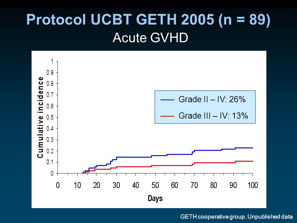Protocol UCBT GETH 2005 (n = 89) Acute GVHD GETH cooperative group. Unpublished data Grade II – IV: 24% Grade III – IV: 11% Grade II – IV: 26% Grade I