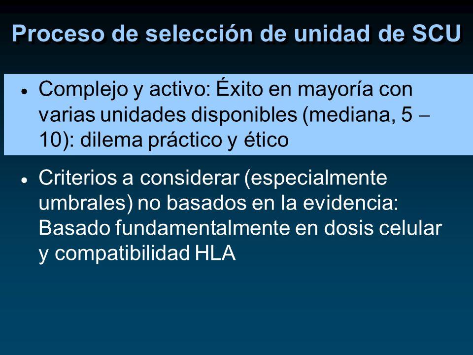 Criterios de selección no bien establecidos Necesidad de considerar diversas variables Desconocimiento de la nomenclatura HLA Diferencias en la información ofrecida por los registros (nivel de resolución alelos HLA, cantidad células CD34+, grupo ABO) Ausencia de informes estándar de los bancos de cordón Problemas del proceso de selección de unidades de SCU
