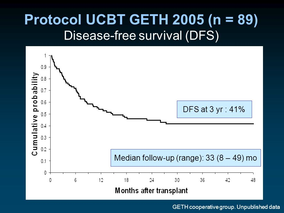 Protocol UCBT GETH 2005 (n = 89) Disease-free survival (DFS) DFS at 3 yr : 41% Median follow-up (range): 33 (8 – 49) mo GETH cooperative group. Unpubl