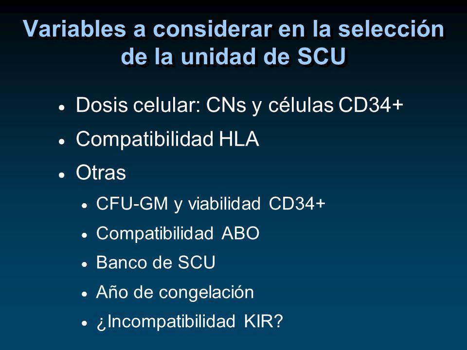 Dosis celular: CNs y células CD34+ Compatibilidad HLA Otras CFU-GM y viabilidad CD34+ Compatibilidad ABO Banco de SCU Año de congelación ¿Incompatibil