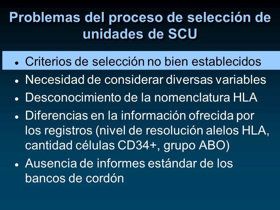 Criterios de selección no bien establecidos Necesidad de considerar diversas variables Desconocimiento de la nomenclatura HLA Diferencias en la inform
