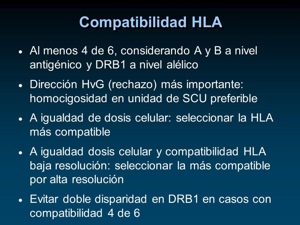 Al menos 4 de 6, considerando A y B a nivel antigénico y DRB1 a nivel alélico Dirección HvG (rechazo) más importante: homocigosidad en unidad de SCU p