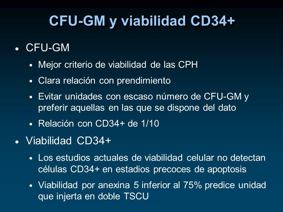 CFU-GM Mejor criterio de viabilidad de las CPH Clara relación con prendimiento Evitar unidades con escaso número de CFU-GM y preferir aquellas en las