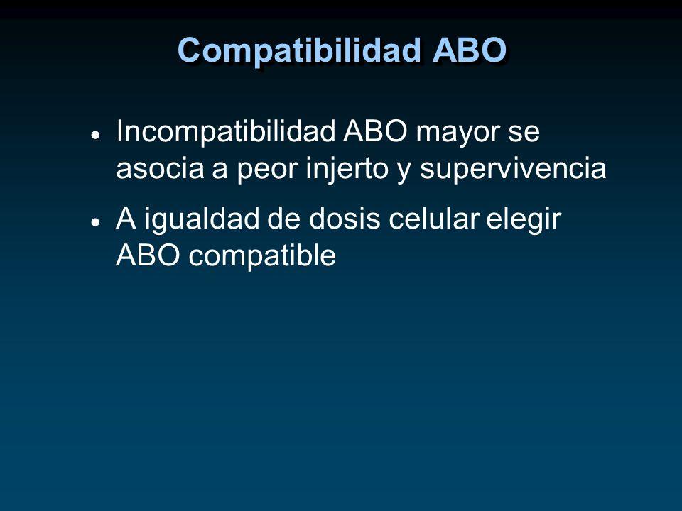 Incompatibilidad ABO mayor se asocia a peor injerto y supervivencia A igualdad de dosis celular elegir ABO compatible Compatibilidad ABO