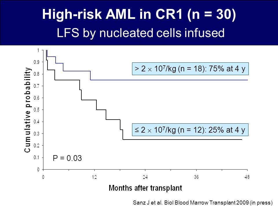 La incompatibilidad KIR se asocia a menor tasa de recaída y mayor supervivencia en pacientes con LMA en remisión (Eurocord 2009) No contrastado en otras series Incompatibilidad KIR