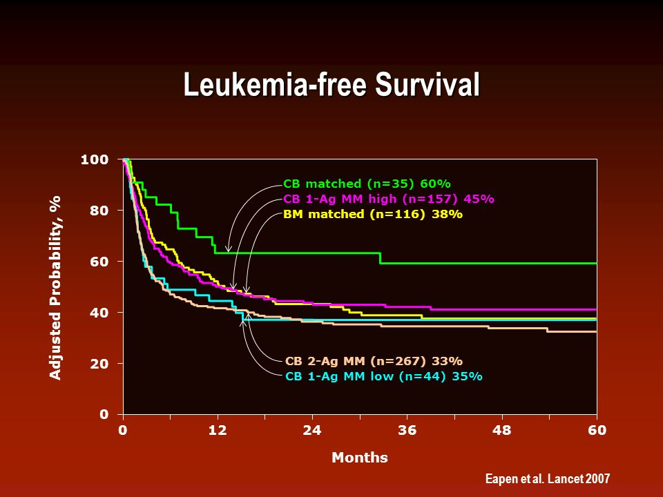 Effect of KIR Ligand Mismatching on GVH Direction after UCBT: LFS in AML and ALL Willemze R et al.