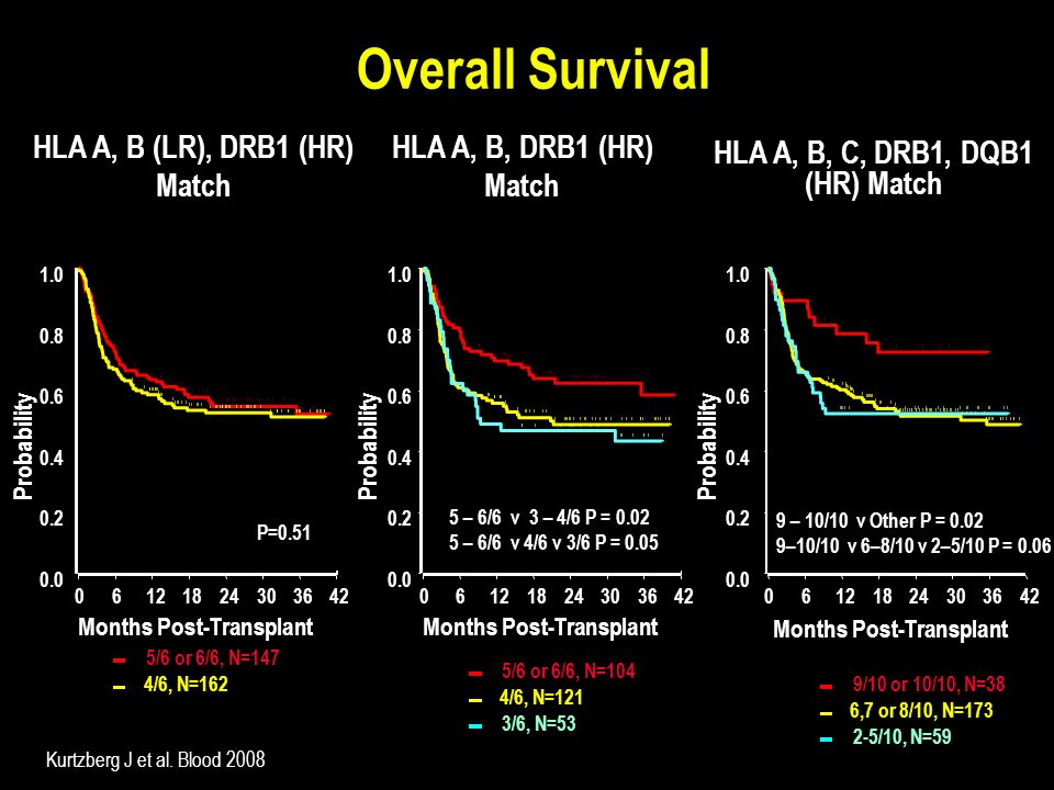 Overall Survival HLA A, B (LR), DRB1 (HR) Match I I II I I I I IIII HLA A, B, DRB1 (HR) Match II III II I III IIIIIIIIIIIIIII IIIIII II Probability 0.
