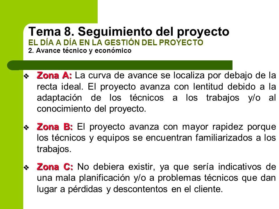 Zona A: Zona A: La curva de avance se localiza por debajo de la recta ideal. El proyecto avanza con lentitud debido a la adaptación de los técnicos a