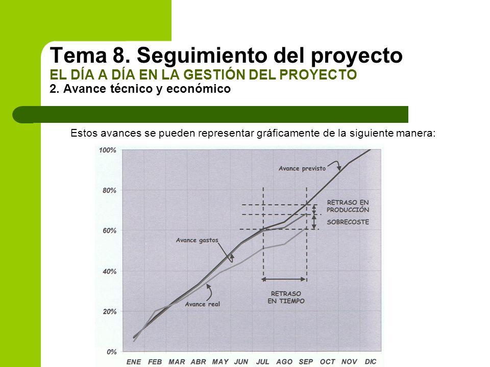 Estos avances se pueden representar gráficamente de la siguiente manera: Tema 8. Seguimiento del proyecto EL DÍA A DÍA EN LA GESTIÓN DEL PROYECTO 2. A
