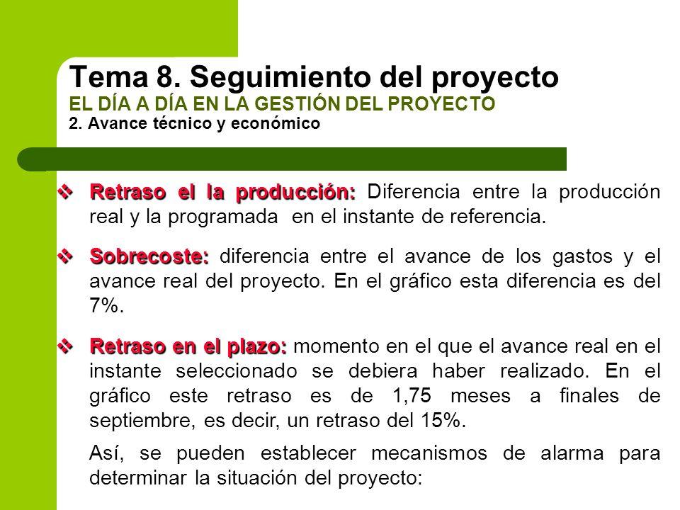 Retraso el la producción: Retraso el la producción: Diferencia entre la producción real y la programada en el instante de referencia. Sobrecoste: Sobr