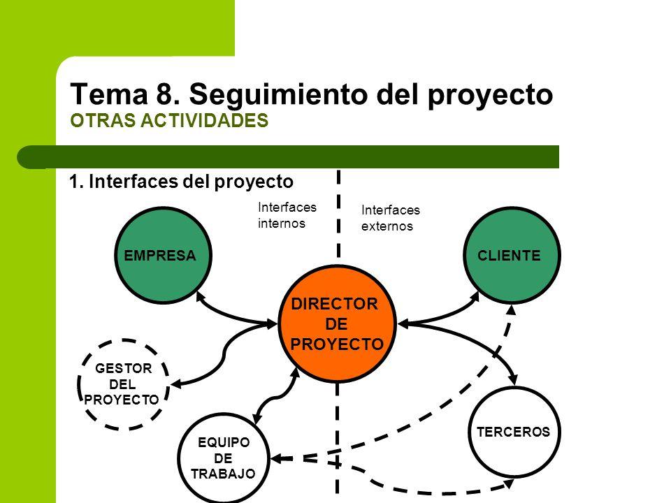 1. Interfaces del proyecto Tema 8. Seguimiento del proyecto OTRAS ACTIVIDADES DIRECTOR DE PROYECTO EMPRESA GESTOR DEL PROYECTO EQUIPO DE TRABAJO TERCE