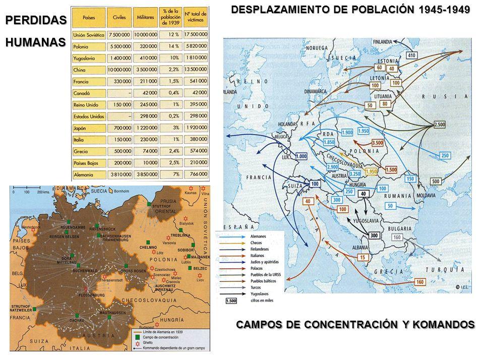 DESPLAZAMIENTO DE POBLACIÓN 1945-1949 PERDIDASHUMANAS CAMPOS DE CONCENTRACIÓN Y KOMANDOS