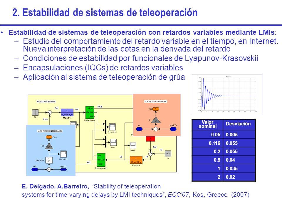 2. Estabilidad de sistemas de teleoperación Estabilidad de sistemas de teleoperación con retardos variables mediante LMIs: –Estudio del comportamiento
