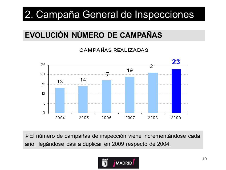 10 EVOLUCIÓN NÚMERO DE CAMPAÑAS 2. Campaña General de Inspecciones El número de campañas de inspección viene incrementándose cada año, llegándose casi