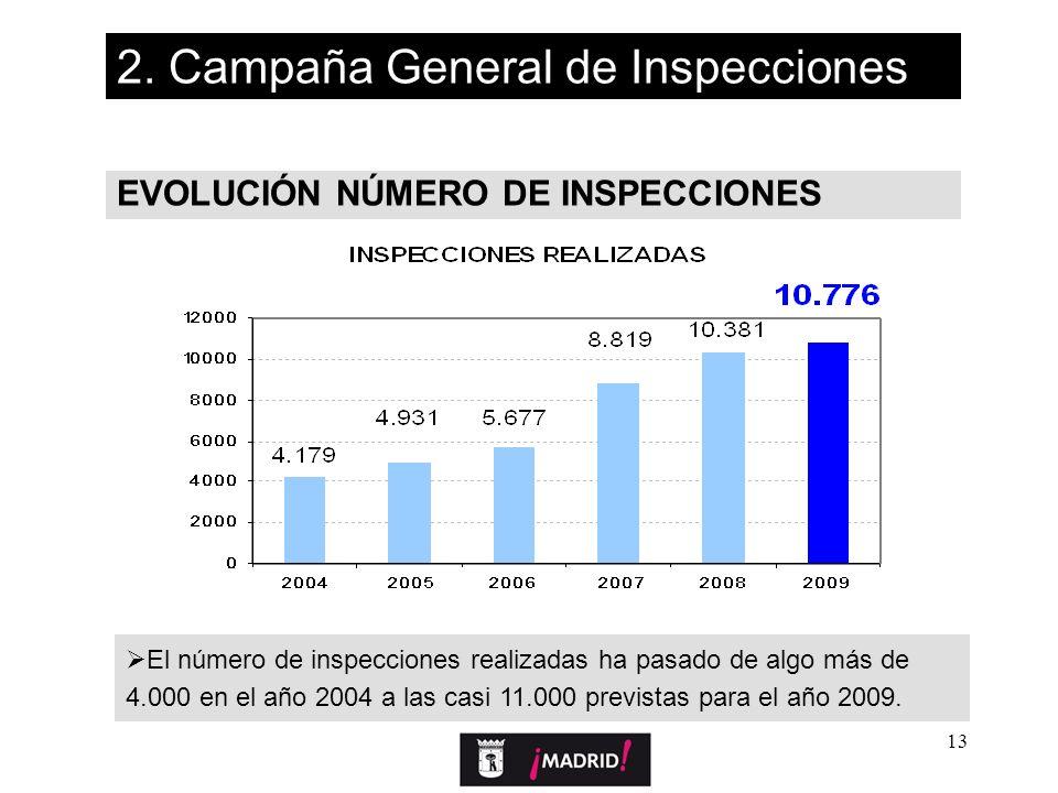 13 EVOLUCIÓN NÚMERO DE INSPECCIONES 2. Campaña General de Inspecciones El número de inspecciones realizadas ha pasado de algo más de 4.000 en el año 2