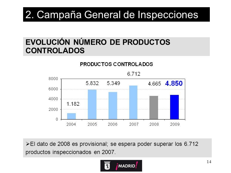 14 EVOLUCIÓN NÚMERO DE PRODUCTOS CONTROLADOS 2. Campaña General de Inspecciones El dato de 2008 es provisional; se espera poder superar los 6.712 prod