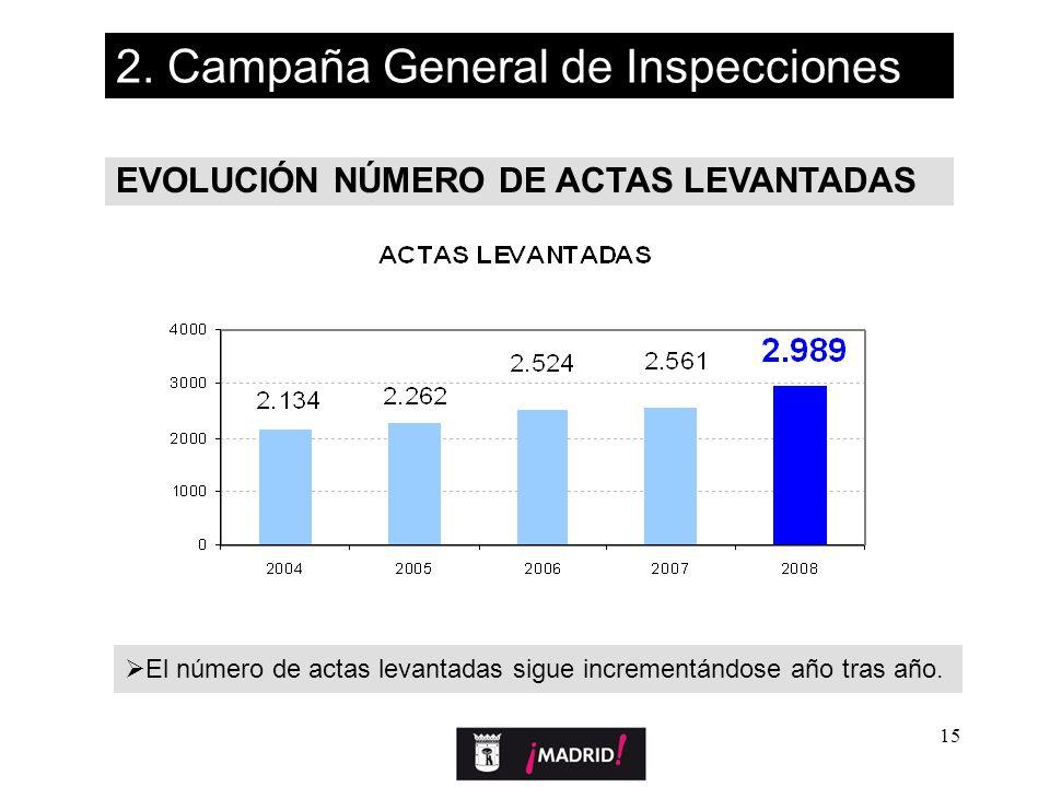 15 EVOLUCIÓN NÚMERO DE ACTAS LEVANTADAS 2. Campaña General de Inspecciones El número de actas levantadas sigue incrementándose año tras año.
