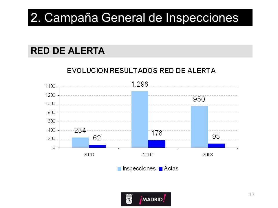 17 RED DE ALERTA 2. Campaña General de Inspecciones