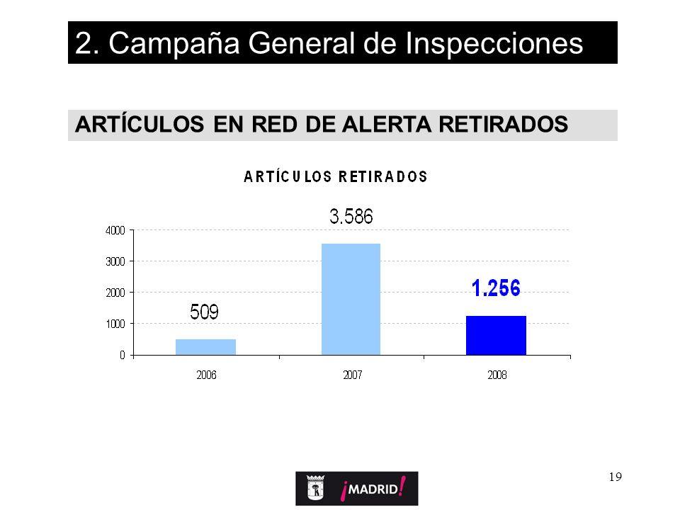 19 ARTÍCULOS EN RED DE ALERTA RETIRADOS 2. Campaña General de Inspecciones