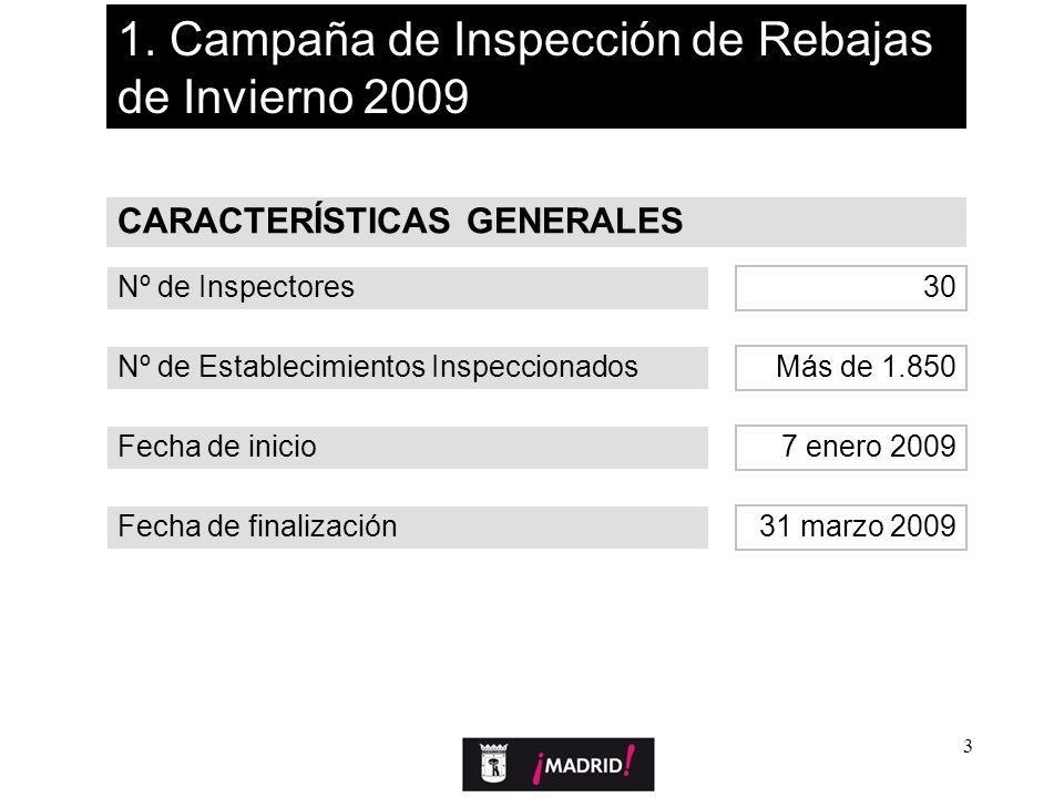 3 1. Campaña de Inspección de Rebajas de Invierno 2009 Nº de Inspectores CARACTERÍSTICAS GENERALES Nº de Establecimientos Inspeccionados Fecha de inic