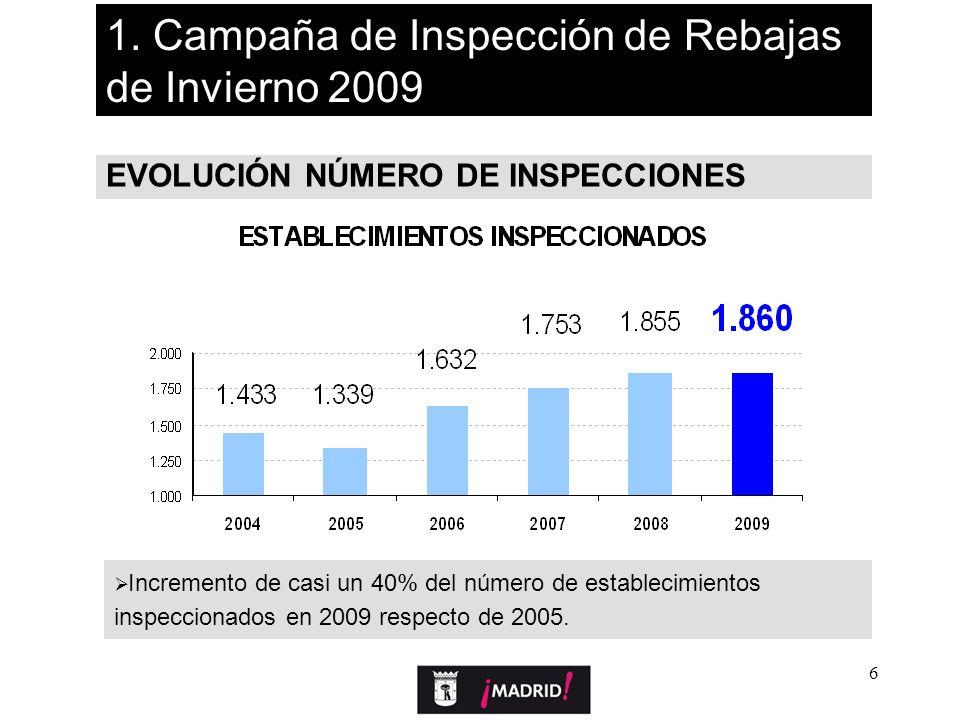 6 EVOLUCIÓN NÚMERO DE INSPECCIONES Incremento de casi un 40% del número de establecimientos inspeccionados en 2009 respecto de 2005. 1. Campaña de Ins