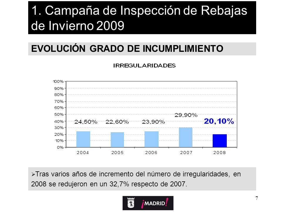 7 EVOLUCIÓN GRADO DE INCUMPLIMIENTO Tras varios años de incremento del número de irregularidades, en 2008 se redujeron en un 32,7% respecto de 2007. 1