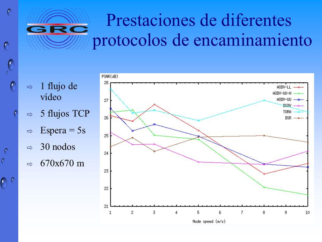 Prestaciones de diferentes protocolos de encaminamiento 1 flujo de vídeo 5 flujos TCP Espera = 5s 30 nodos 670x670 m