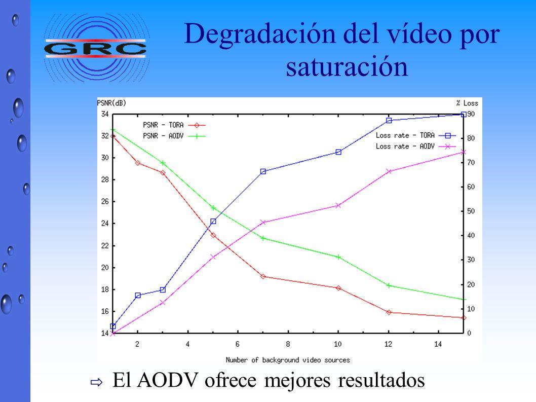 Degradación del vídeo por saturación El AODV ofrece mejores resultados