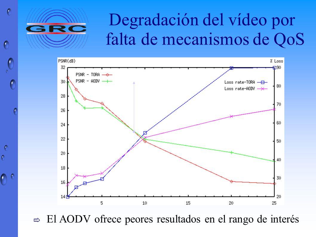 Degradación del vídeo por falta de mecanismos de QoS El AODV ofrece peores resultados en el rango de interés