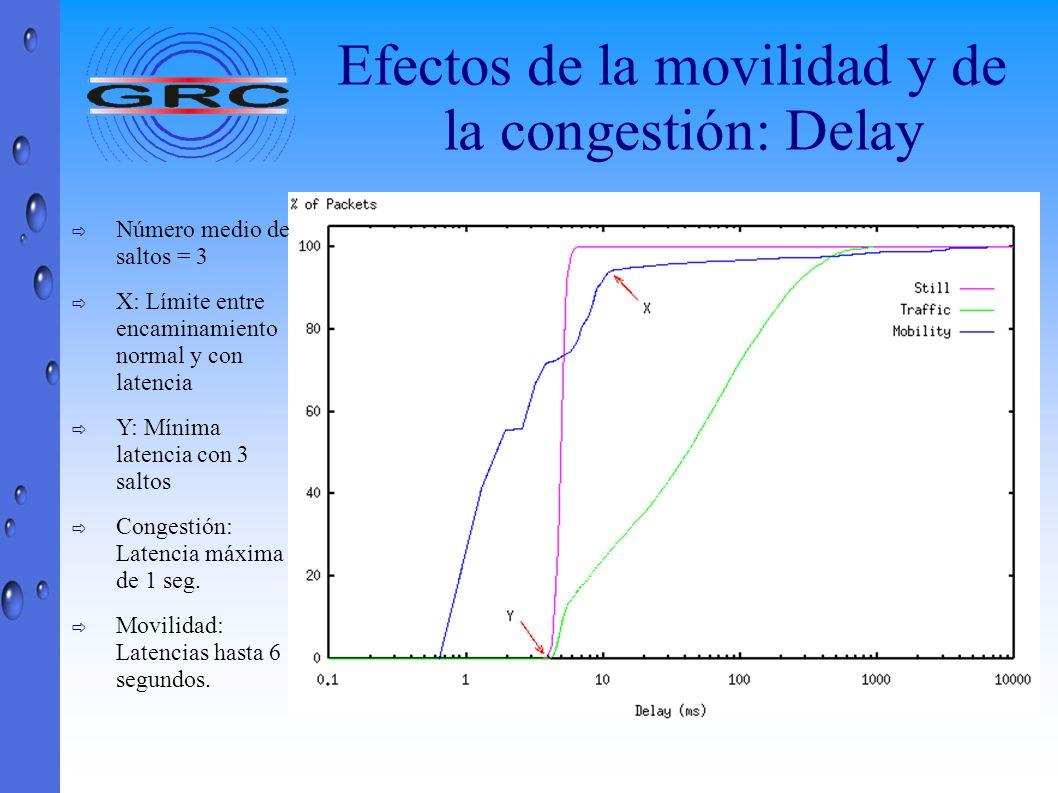 Efectos de la movilidad y de la congestión: Delay Número medio de saltos = 3 X: Límite entre encaminamiento normal y con latencia Y: Mínima latencia c
