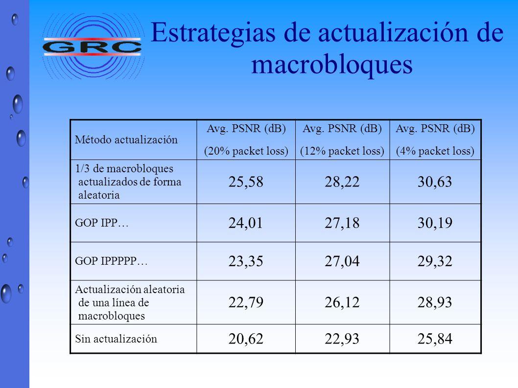 Estrategias de actualización de macrobloques Método actualización Avg. PSNR (dB) (20% packet loss) Avg. PSNR (dB) (12% packet loss) Avg. PSNR (dB) (4%
