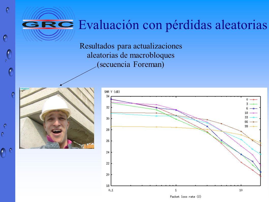 Evaluación con pérdidas aleatorias Resultados para actualizaciones aleatorias de macrobloques (secuencia Foreman)